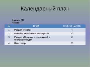 Календарный план 4 класс (68 часов) № ТЕМА КОЛ-ВО ЧАСОВ 1 Раздел «Театр» 4 2