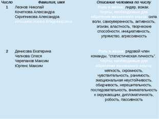 Число Фамилия, имя Описание человека по числу 1 Леонов Николай Кочеткова Алек