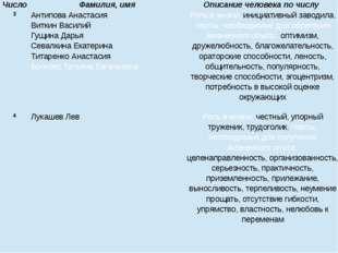 3 Антипова Анастасия Виткин Василий Гущина Дарья Севалкина Екатерина Титаренк
