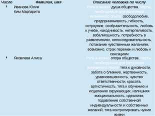 Число Фамилия, имя Описание человека по числу 5 Иванова Юлия КимМаргарита Рол