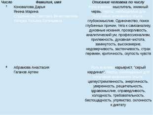 7 Коновалова Дарья Янина Марина Студеникина Светлана Вячеславовна Каткова Тат