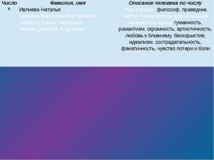 9 ИвлиеваНаталья Леонова Екатерина Викторовна ОверинаЕлена Сергеевна НискинД