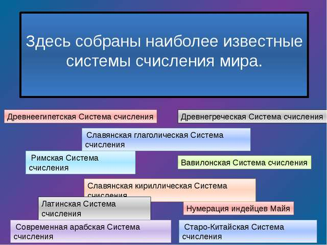 Здесь собраны наиболее известные системы счисления мира.  Древнеегипетская С...