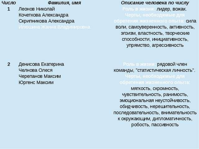 Число Фамилия, имя Описание человека по числу 1 Леонов Николай Кочеткова Алек...