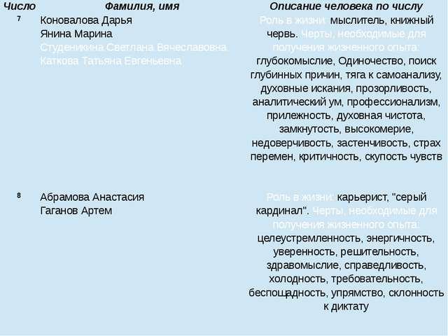 7 Коновалова Дарья Янина Марина Студеникина Светлана Вячеславовна Каткова Тат...