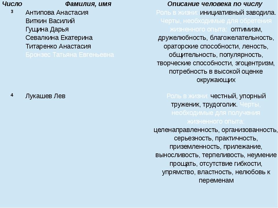 3 Антипова Анастасия Виткин Василий Гущина Дарья Севалкина Екатерина Титаренк...