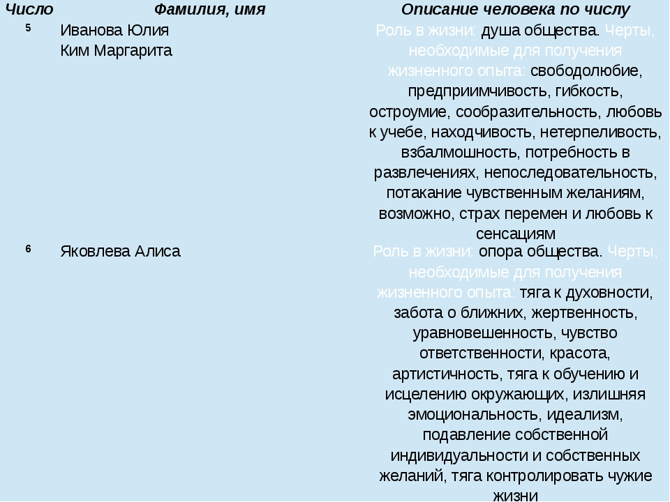Число Фамилия, имя Описание человека по числу 5 Иванова Юлия КимМаргарита Рол...