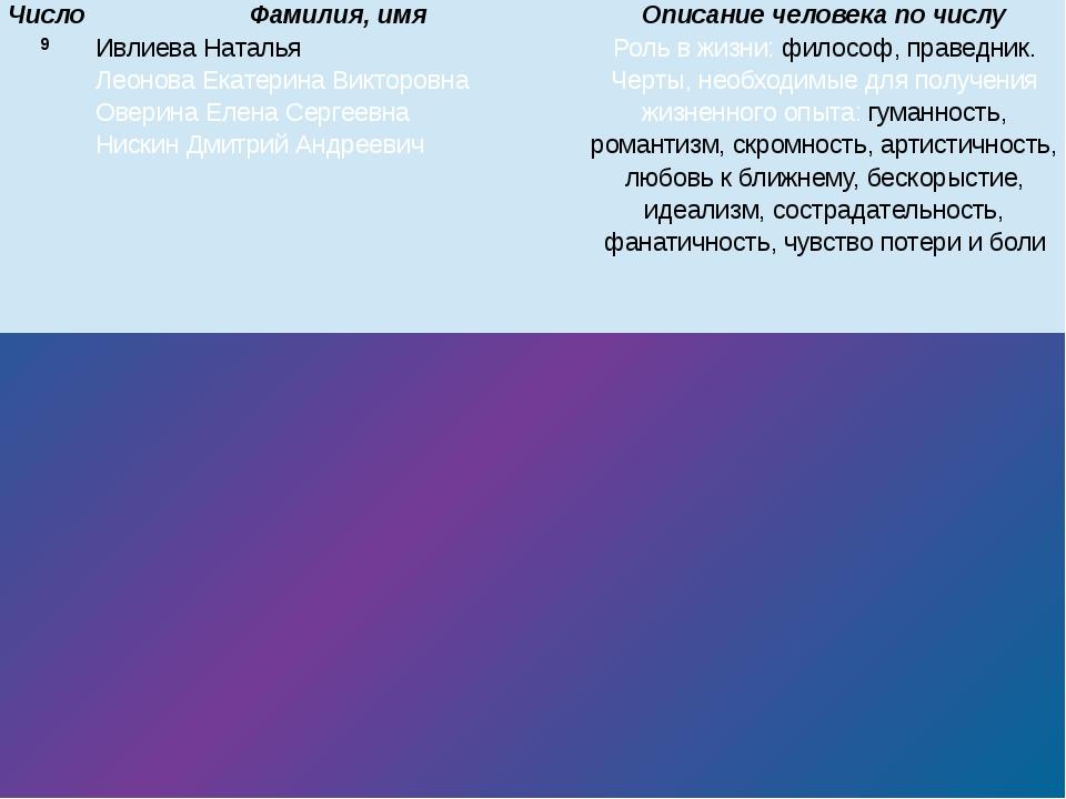 9 ИвлиеваНаталья Леонова Екатерина Викторовна ОверинаЕлена Сергеевна НискинД...