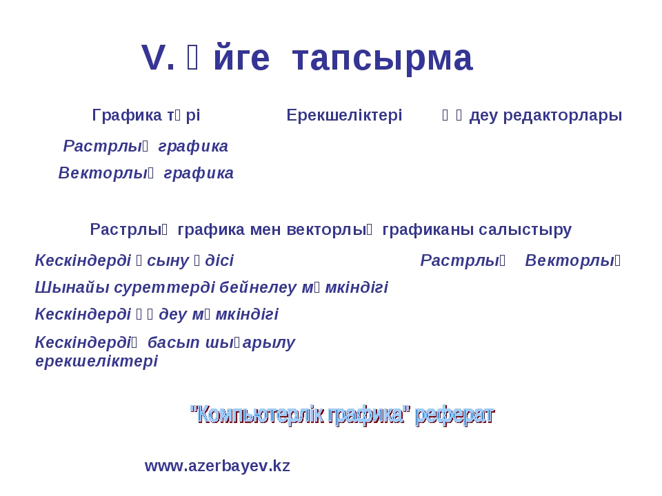 V. Үйге тапсырма www.azerbayev.kz Графика түріЕрекшеліктері Өңдеу редакторл...