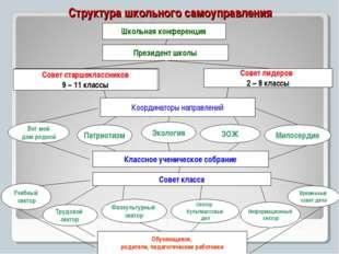 Структура школьного самоуправления Школьная конференция Президент школы Класс