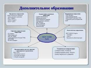 Дополнительное образование МОУ СОШ №22