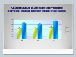Сравнительный анализ занятости учащихся в кружках, секциях дополнительного об