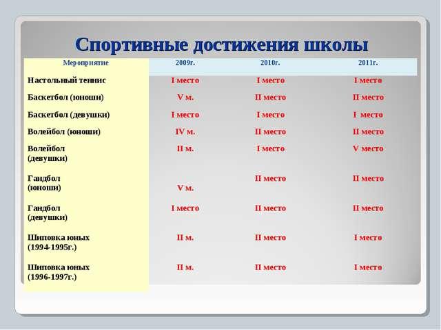 Спортивные достижения школы Мероприятие 2009г.2010г.2011г. Настольный тенн...