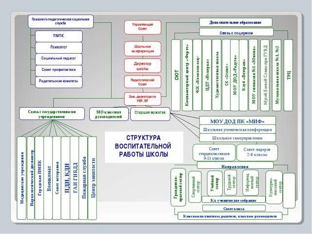 СТРУКТУРА ВОСПИТАТЕЛЬНОЙ РАБОТЫ ШКОЛЫ Центр занятости
