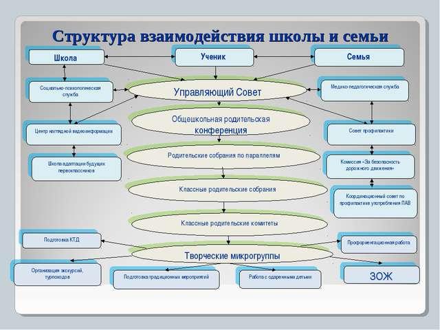 Структура взаимодействия школы и семьи