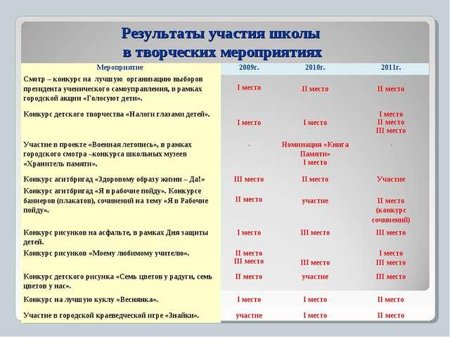 Результаты участия школы в творческих мероприятиях Мероприятие 2009г.2010г....