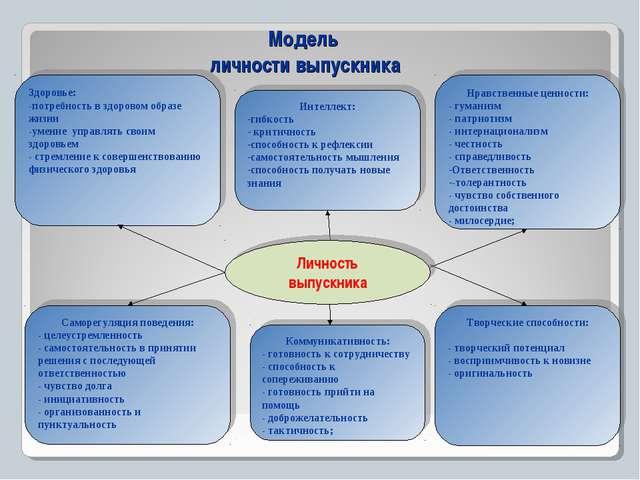 Модель личности выпускника Личность выпускника