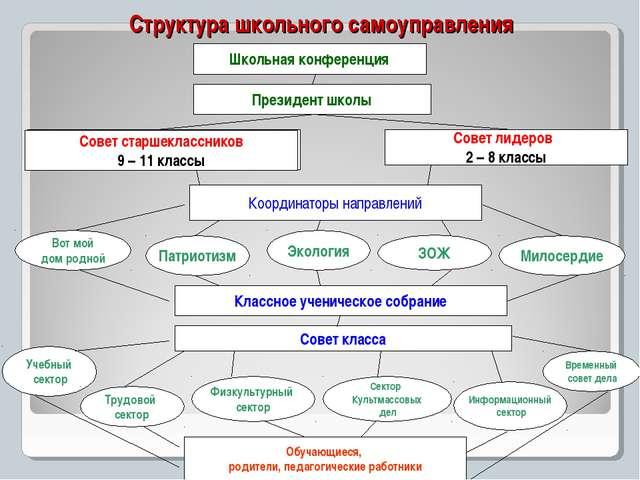 Структура школьного самоуправления Школьная конференция Президент школы Класс...