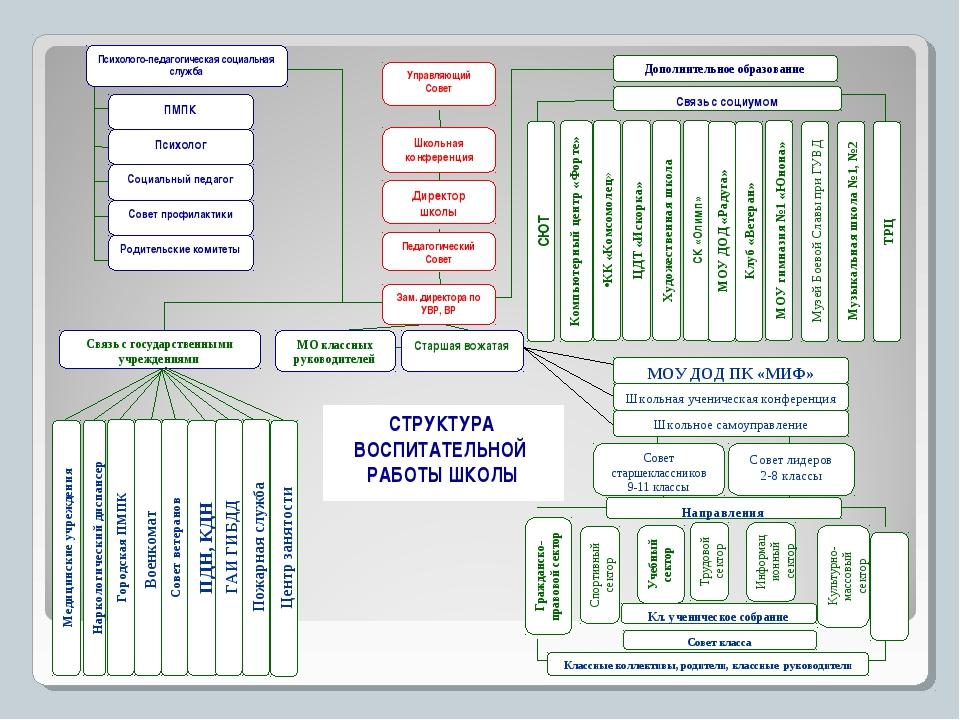 Методика организации коллективного творческого дела ктд