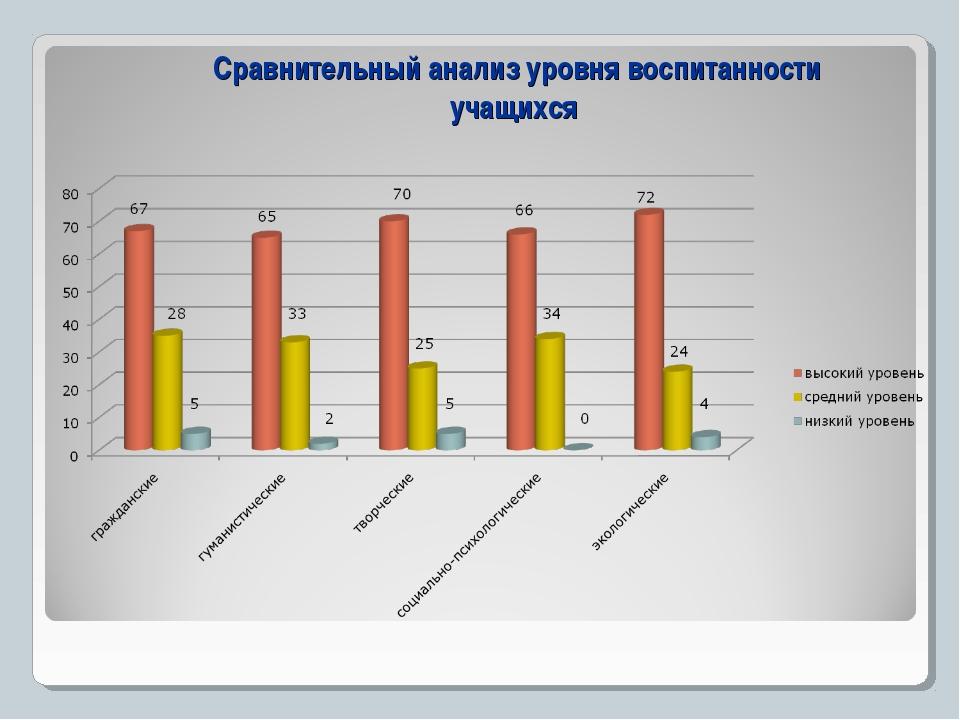 Сравнительный анализ уровня воспитанности учащихся