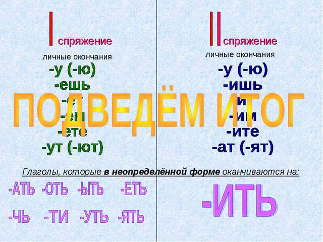 Глаголы, которые в неопределённой форме оканчиваются на:
