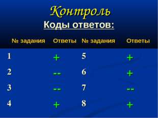 Контроль Коды ответов: № заданияОтветы № заданияОтветы 1+5+ 2--6+ 3
