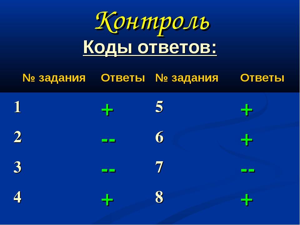Контроль Коды ответов: № заданияОтветы № заданияОтветы 1+5+ 2--6+ 3...