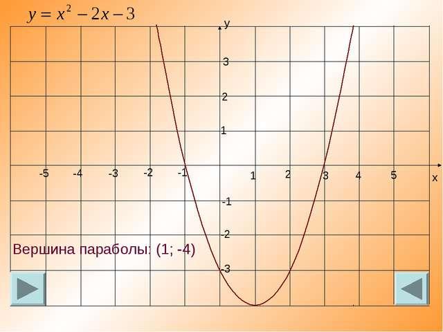 Вершина параболы: (1; -4)