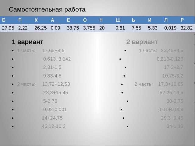 1 вариант 1 часть: 17,65+8,6 0,613+3,142 2,31-1,5 9,83-4,5 2 часть: 13,72+12...