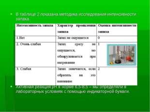 В таблице 2 показана методика исследования интенсивности запаха. Активная реа