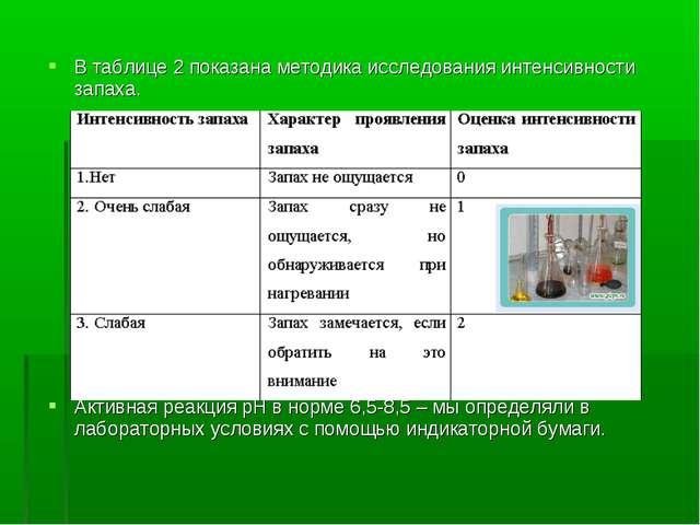 В таблице 2 показана методика исследования интенсивности запаха. Активная реа...