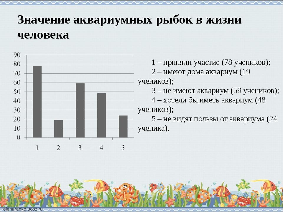 Значение аквариумных рыбок в жизни человека 1 – приняли участие (78 учеников)...