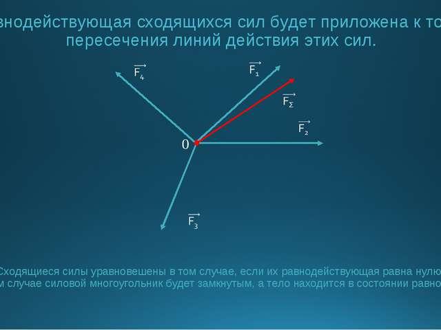 Равнодействующая сходящихся сил будет приложена к точке пересечения линий дей...