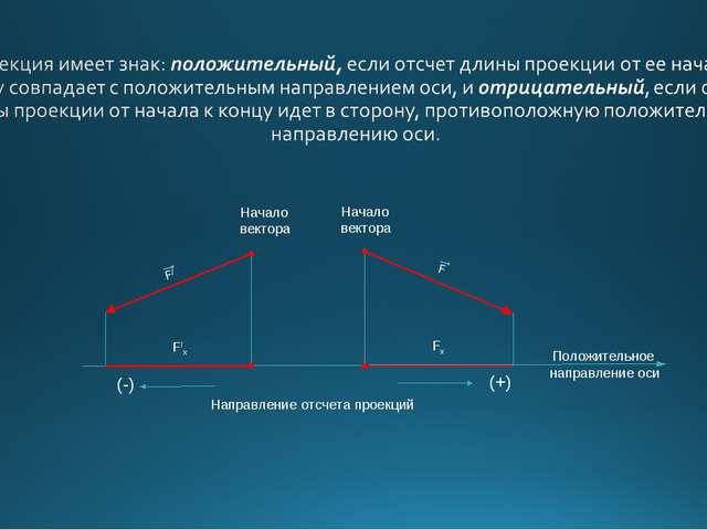 Начало вектора Начало вектора (+) (-)