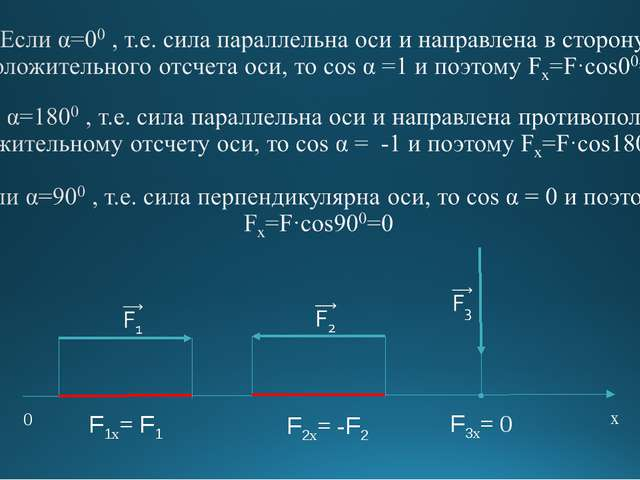0 х F3х= 0 F1х= F1 F2х= -F2