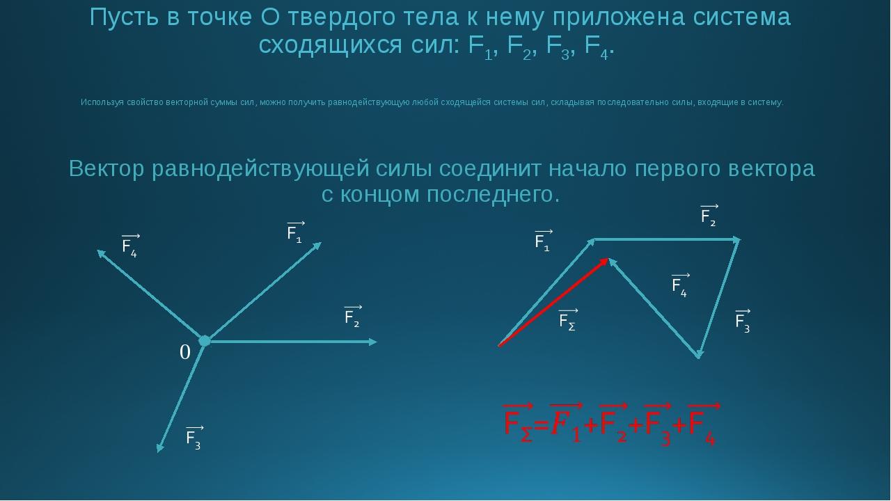 Пусть в точке О твердого тела к нему приложена система сходящихся сил: F1, F2...