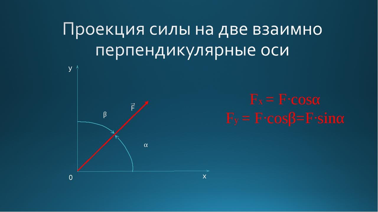 y x 0 Fx = F·cosα Fy = F·cosβ=F·sinα