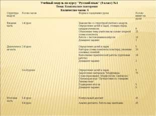"""Учебный модуль по курсу """"Русский язык"""" (9 класс) №1 Тема: Комплексное повтор"""