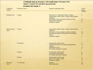 Учебный модуль по курсу «Русский язык» (9 класс) №6 Тема: Сложное бессоюзное