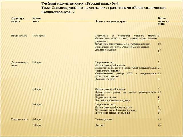 Учебный модуль по курсу «Русский язык» № 4 Тема: Сложноподчинённое предложени...