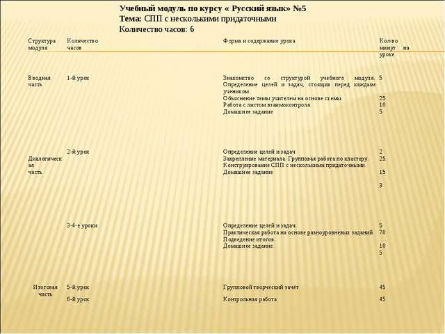 Учебный модуль по курсу « Русский язык» №5 Тема: СПП с несколькими придаточны...