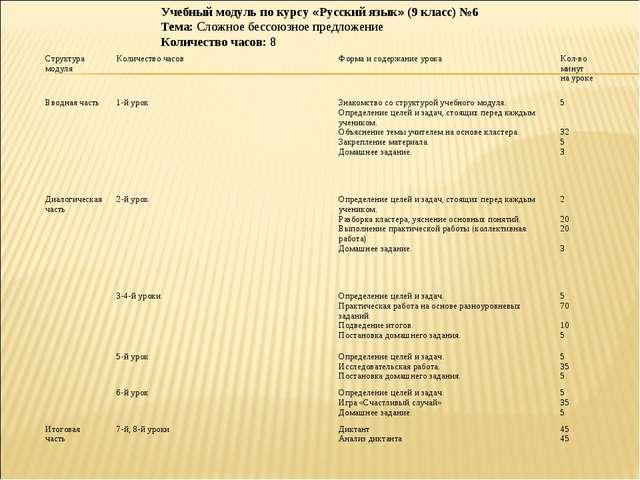 Учебный модуль по курсу «Русский язык» (9 класс) №6 Тема: Сложное бессоюзное...