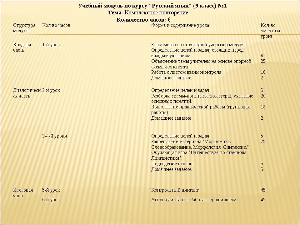 """Учебный модуль по курсу """"Русский язык"""" (9 класс) №1 Тема: Комплексное повтор..."""