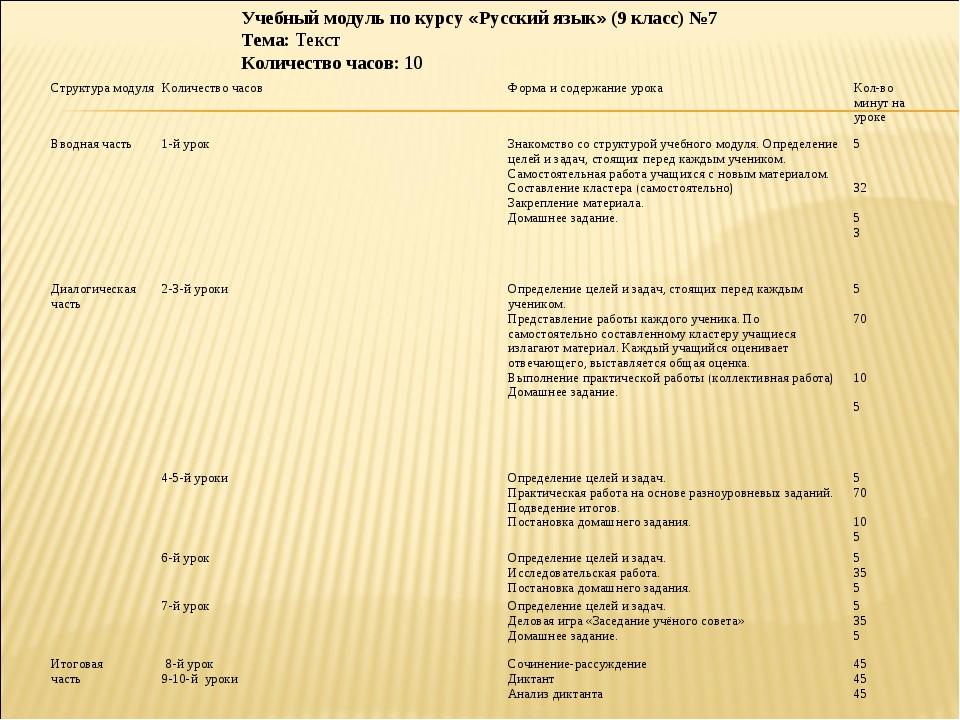 Учебный модуль по курсу «Русский язык» (9 класс) №7 Тема: Текст Количество ча...
