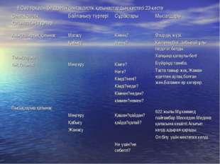 6.Сөз тіркесін білдіретін синтаксистік қатынастардың кестесі 23-кесте Синтакс