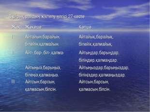 Бұйрық райдың жіктелу үлгісі 27-кесте ЖақЖекешеКөпше ІАйтайын,барайын, біл