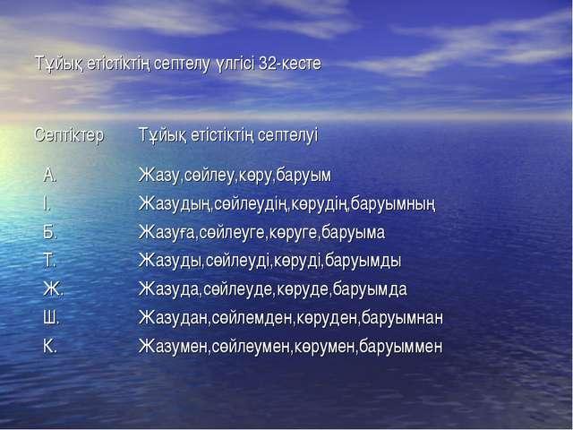 Тұйық етістіктің септелу үлгісі 32-кесте СептіктерТұйық етістіктің септелуі...
