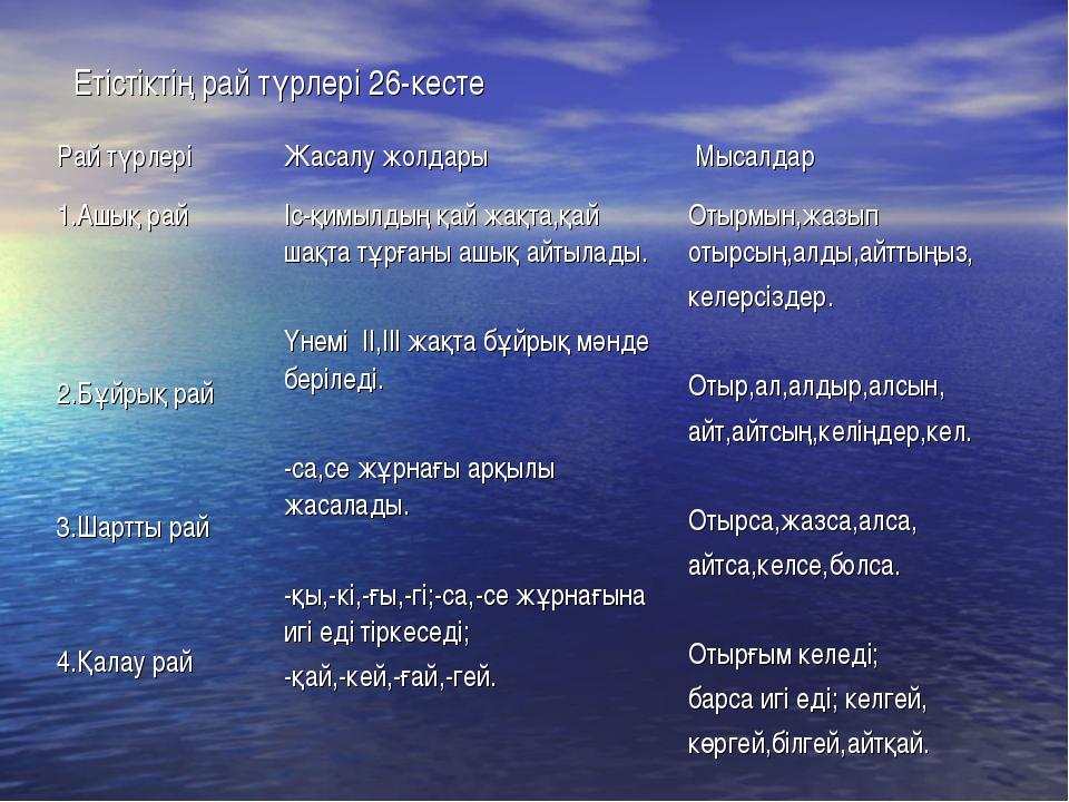 Етістіктің рай түрлері 26-кесте Рай түрлеріЖасалу жолдары Мысалдар 1.Ашық р...