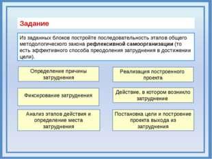 Из заданных блоков постройте последовательность этапов общего методологическо