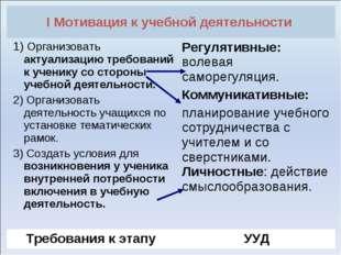 I Мотивация к учебной деятельности  1) Организовать актуализацию требований